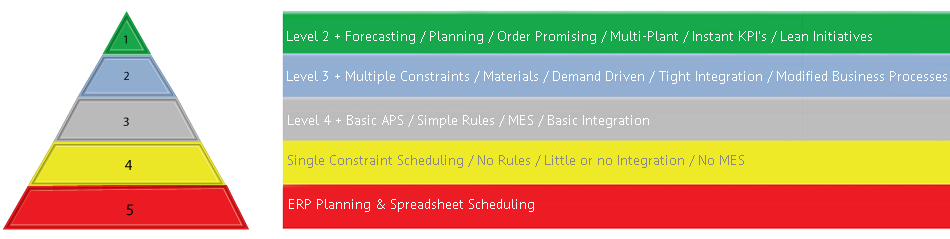 Level 1 Manufacturing Scheduling Software and Production Scheduling Software